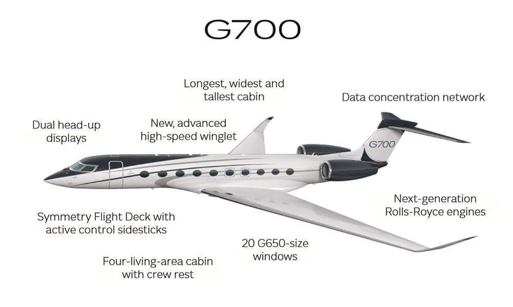 Gulfstream G700 business jet Features